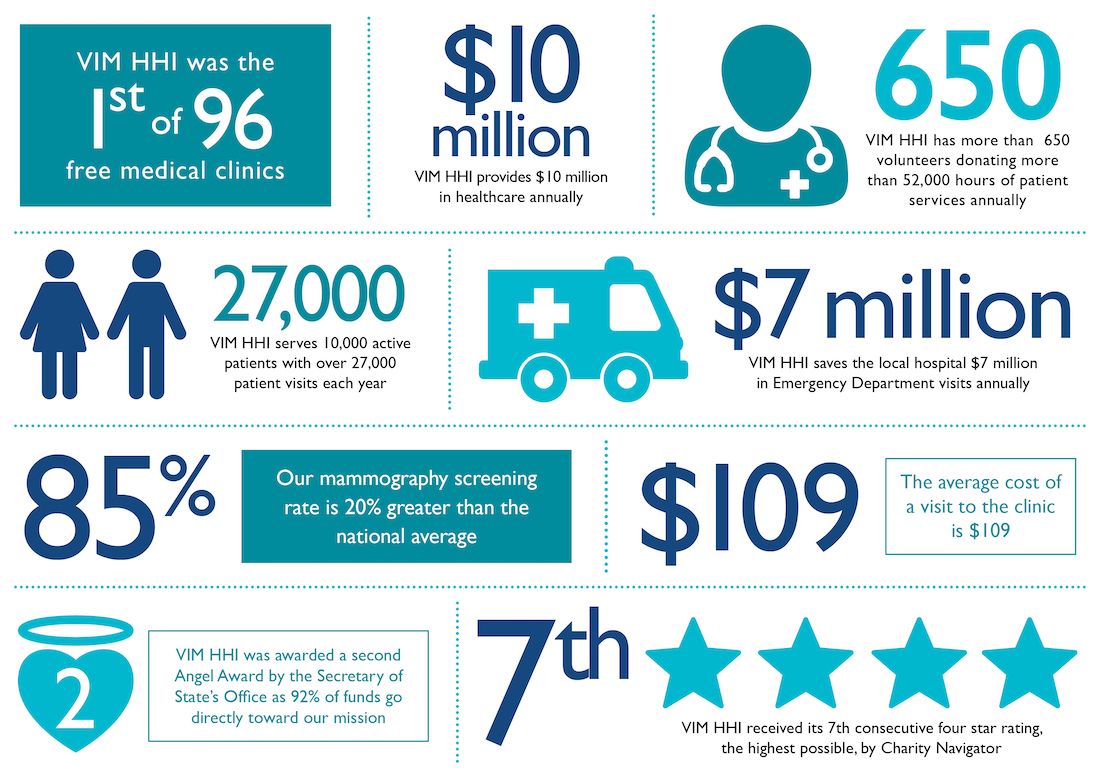 VIM Clinic Stats